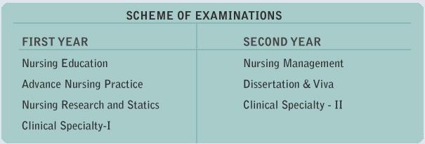 m-sc-nursing